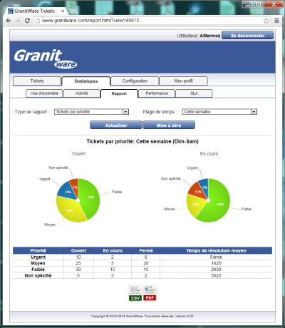 The incident management software GranitTickets provides various statistical reports
