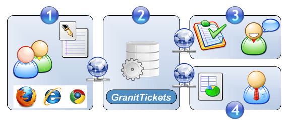 How to work the incident management software GranitTickets